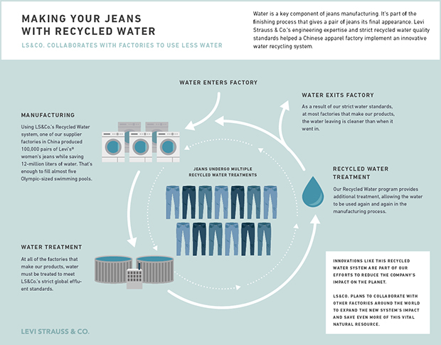 Levi Strauss Recycled Water