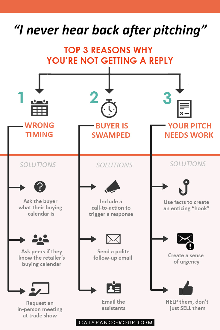 I Never Hear Back After Pitching Infographic_Catapano Group